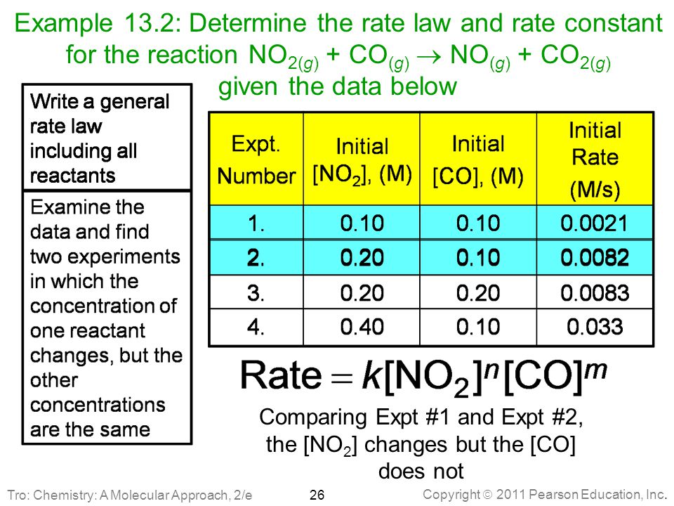 Comparing Expt #1 and Expt #2, the [NO2] changes but the [CO] does not